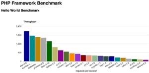 Gráfica del benchmark de frameworks php